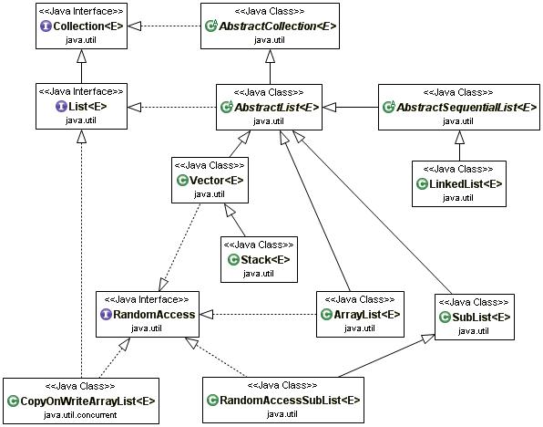 Développons en Java - Les collections