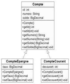 FICHIER HIBERNATE.CFG.XML TÉLÉCHARGER