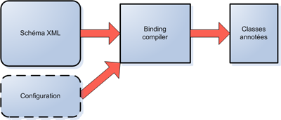 Développons en Java - JAXB (Java Architecture for XML Binding)