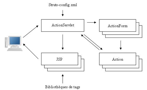 Developpons En Java Struts