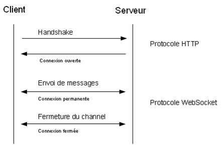 Développons en Java - Les Websockets